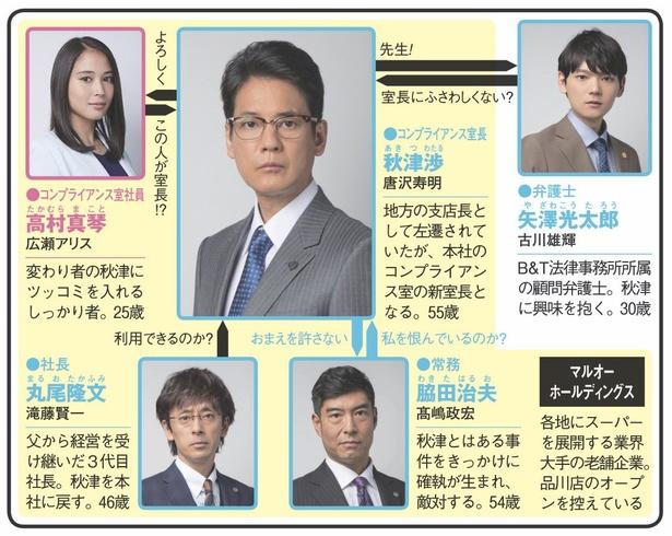 コンプライアンス室長・秋津(唐沢寿明)が社内で起こるハラスメント問題に挑む「ハラスメントゲーム」
