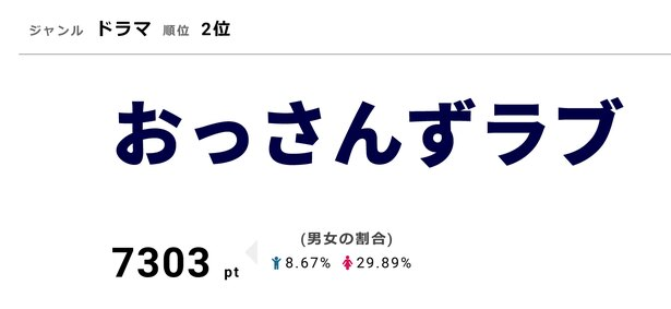 10月4日に「おっさんずラブ」のシナリオブックが発売された