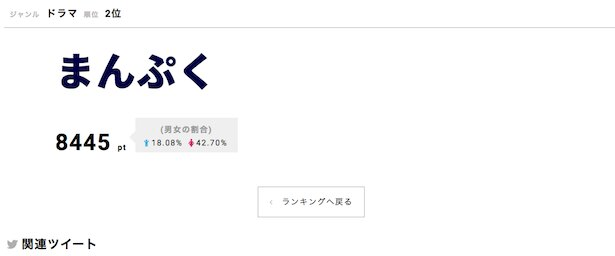 「まんぷく」が第2位にランクイン!