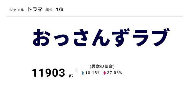 「おっさんずラブ」のDVD&Blu-rayは10月5日に発売された