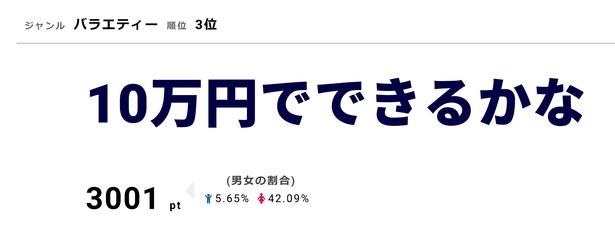 「10万円でできるかな」 10月9日は「10万円で借りた土地を使って10万円以上のお金稼げるかな?」をテーマに放送