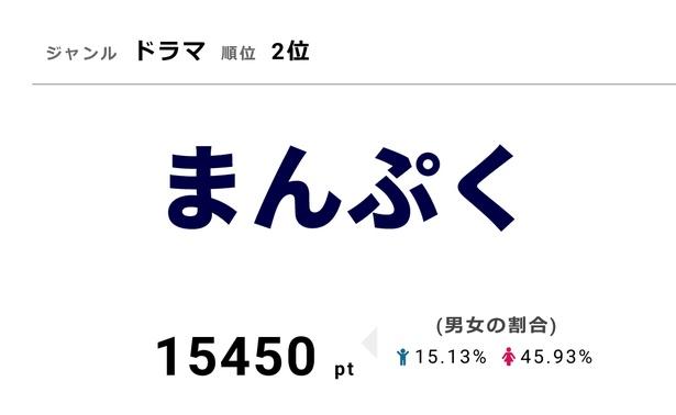 「まんぷく」では福子(安藤サクラ)の姉・咲(内田有紀)が結核と診断される