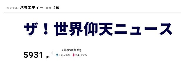 「ザ!世界仰天ニュース」では笑福亭鶴瓶と中居正広が視聴者宅を訪問