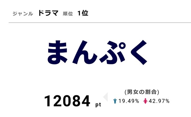 「まんぷく」は10月13日(土)に第12話を放送。