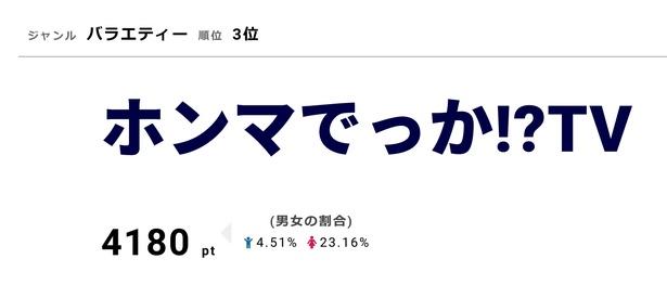 「ホンマでっか!?TV」10月10日の2時間SPにはKing&Princeらが出演