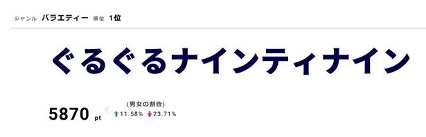「ぐるぐるナインティナイン」10月11日は3時間スペシャルを放送