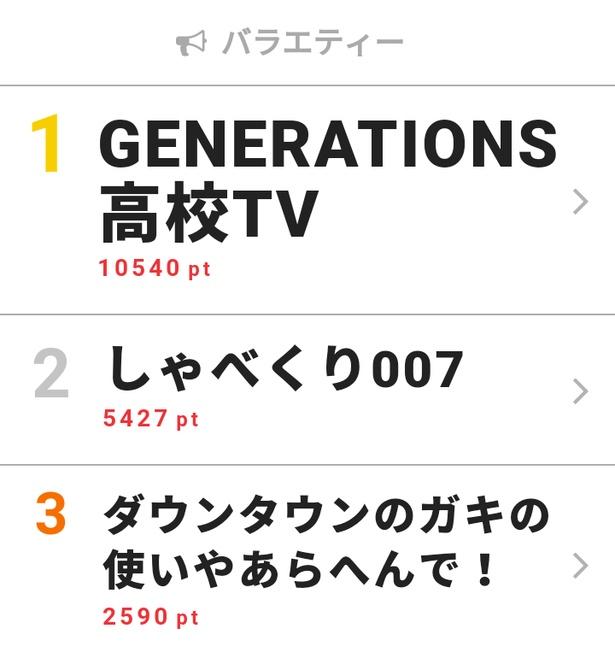 GENERATIONS・数原龍友、願いかなうも「今日じゃない」【視聴熱TOP3】