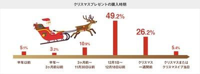 クリスマスプレゼント購入時期は、75%以上の方が「12月に入ってから」