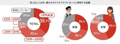 1万円未満と回答した人が最も多かった一方で、男女別に見ると、女性は3万円から5万円未満と回答した人も10%近くおり、1万円未満で良いと思っている方と二極化していることがわかった