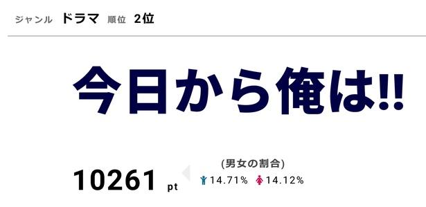 「今日から俺は!!」のオフィシャルブログを磯村勇斗が更新
