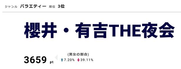 12月6日の「櫻井・有吉THE夜会」に岡田准一、妻夫木聡がゲスト出演