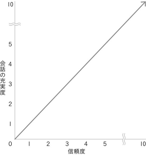 (図)信頼度と会話の充実度は比例する