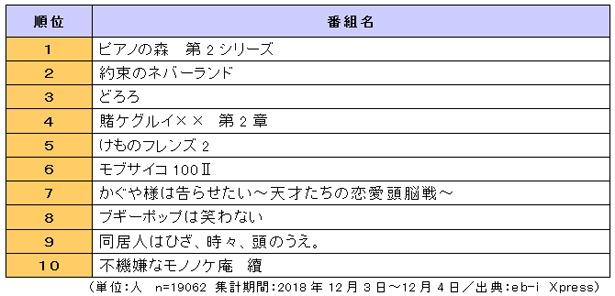 「2019年冬アニメ番組の視聴意向ランキング」が発表された