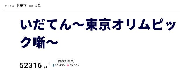 「いだてん~東京オリムピック噺~」が1月6日にスタート