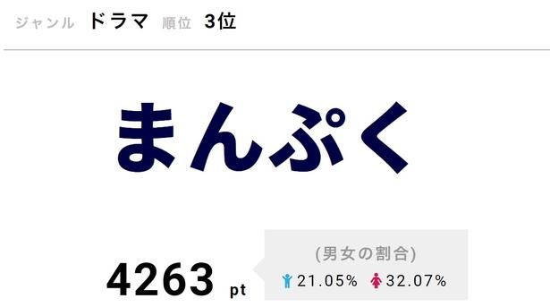 1月8日に第81話を放送。福子(安藤サクラ)は親友の敏子(松井玲奈)から、町工場・織田島製作所への融資を頼まれる
