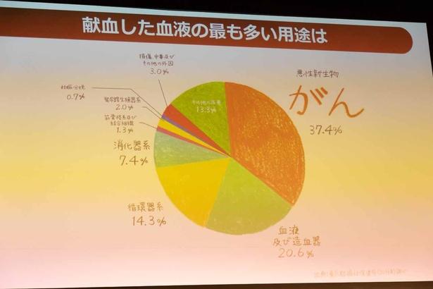 献血した血液の用途。約4割はがん治療に用いられる