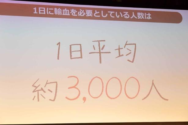 輸血を必要としている人は、1日あたり約3000人!