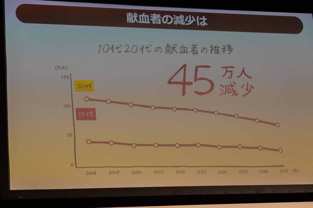 約10年間で若年層の献血者は大きく減少しているという
