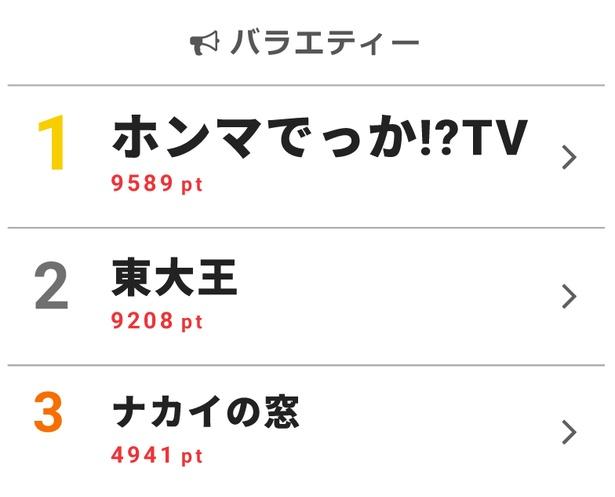 1月9日の「視聴熱」ウィークリーランキング・バラエティー部門で「ホンマでっか!?TV」が首位を獲得