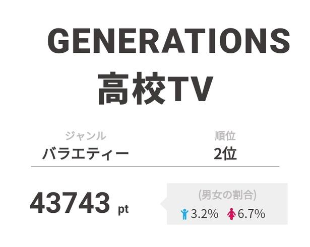 2位は「GENERATIONS高校TV」