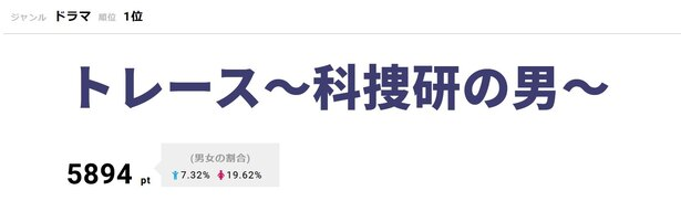 2月11日に第6話が放送された「トレース~科捜研の男~」