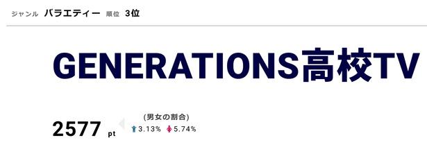 2月10日に90分の拡大版「GENE高 真冬の課外授業SP」を放送