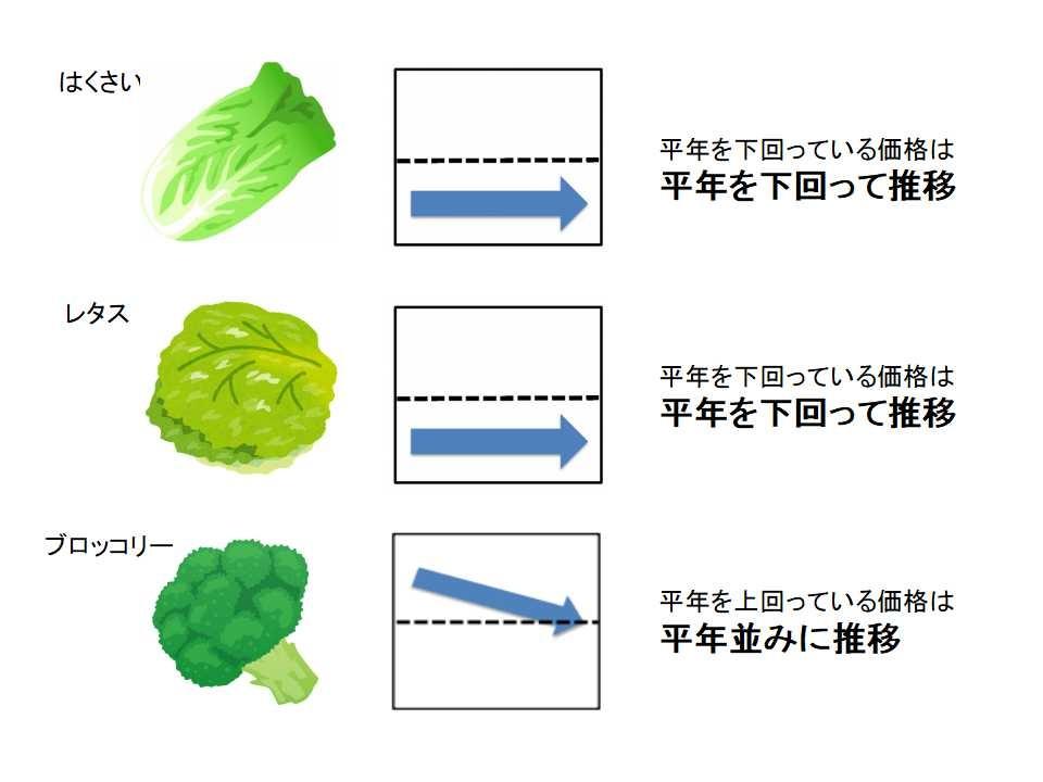 【グラフを見る】3月上旬の野菜価格動向