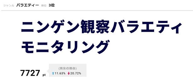 「ニンゲン観察バラエティ モニタリング」3月7日は三田寛子、HIKAKIN、IKKO、本田望結がゲストで登場