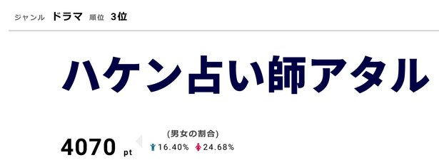 「ハケン占い師アタル」3月7日に第8話を放送