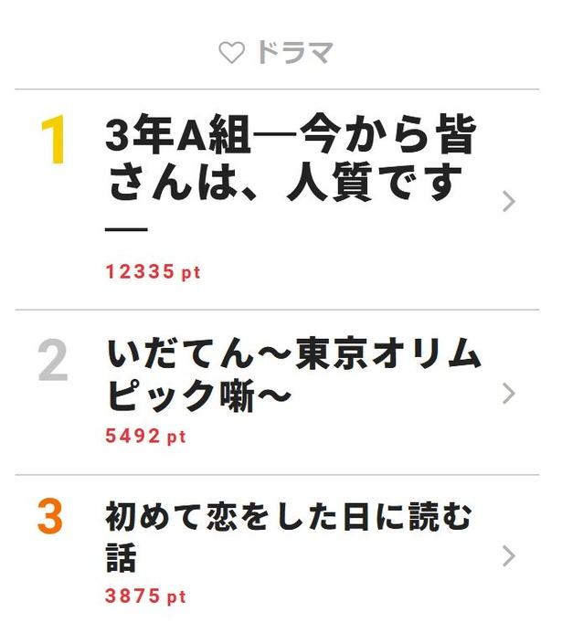 【写真を見る】永野芽郁が自身のブログで「さくらとして生きた3カ月で先生に何度も救われました」と振り返った「3年A組―」が2日連続で首位に