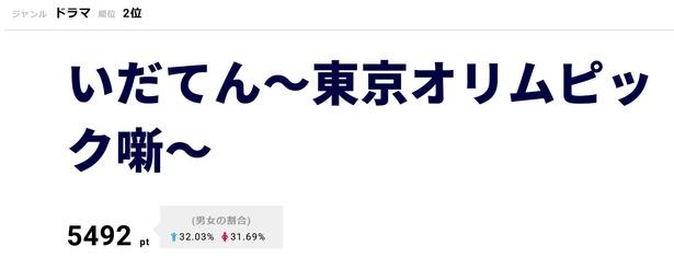 「いだてん~東京オリムピック噺~」3月10日に第10回を放送