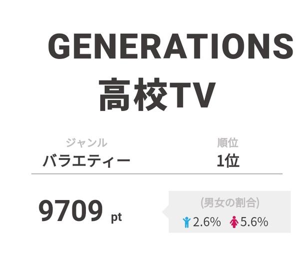 1位は「GENERATIONS高校TV」