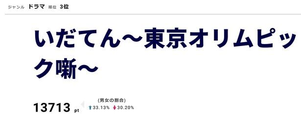 「いだてん~東京オリムピック噺~」3月10日に第10話を放送