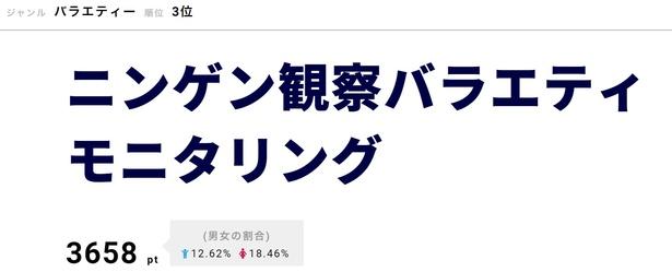 高畑充希らが出演した「モニタリング★クッキング」、永野芽郁が仕掛け人となった「もしも人気女優と運命的な出会いを果たしたら男性は…喜ぶ?喜ばない?」などが話題に
