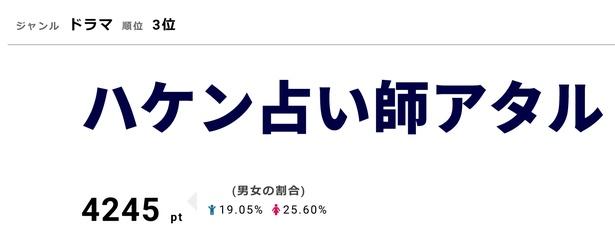 「ハケン占い師アタル」3月14日に最終回を放送