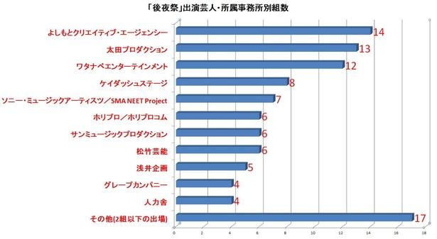 【写真を見る】「後夜祭」所属事務所別の出演芸人数。よしもと勢、太田プロ勢、ナベプロ勢が多いことが分かる
