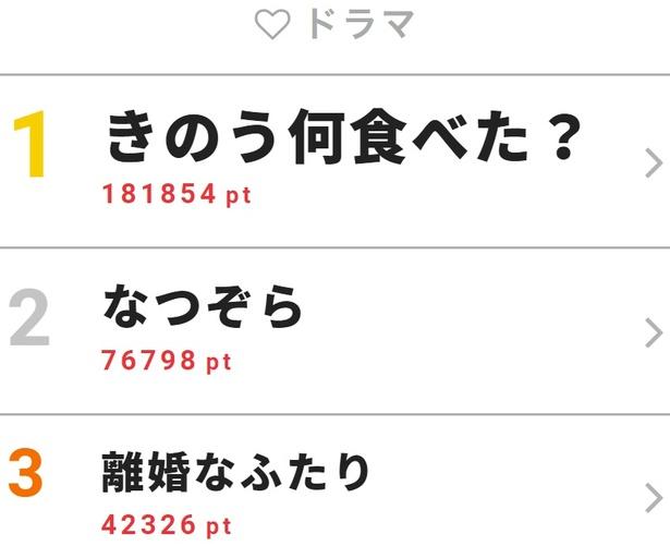 西島秀俊&内野聖陽のW主演ドラマ「きのう何食べた?」が4月5日に第1話が放送されると、Twitterの世界トレンド1位に!