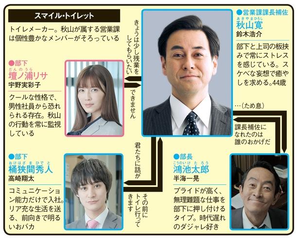 鈴木浩介主演「癒されたい男」の人物相関図