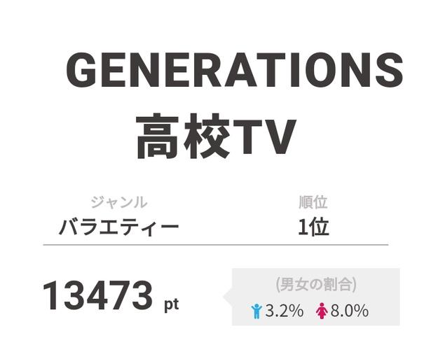 【画像を見る】1位の「GENERATIONS高校TV」では数原龍友と佐野玲於がまたしても対決