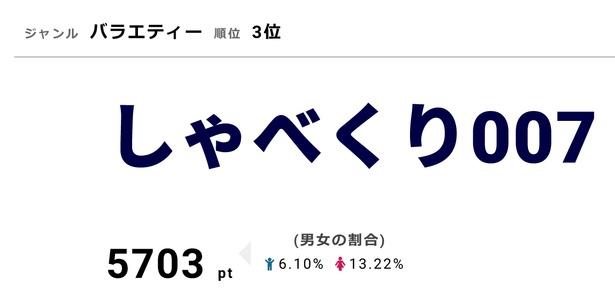 「しゃべくり007」4月8日は2時間スペシャルを放送