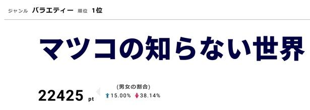 「マツコの知らない世界」4月9日は「東京ディズニーシーの世界」「お惣菜からあげの世界」「滝の世界」を放送