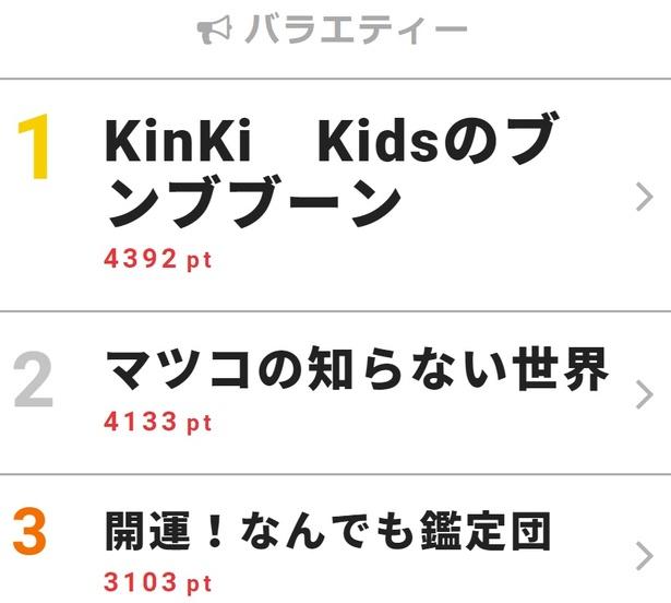 【写真を見る】キンキがジェジュンをもてなす! 27日(土)放送回の告知に沸いた「KinKi Kidsのブンブブーン」が1位に