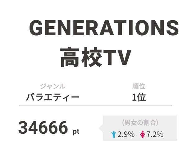 【画像を見る】1位「GENERATIONS高校TV」にSPゲストとして磯村勇斗が登場