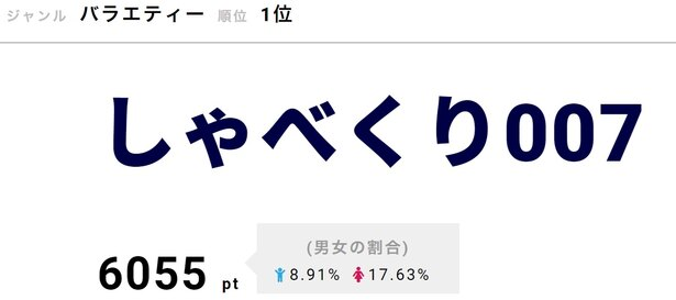 ジャニーズWESTと、福原遥、富田望生、森七菜が登場した4月15日の放送が引き続き話題に