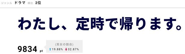 吉高由里子主演「わたし、定時で帰ります。」の第1話が4/16に放送。2位にランクインした。朱野帰子の同名小説が原作