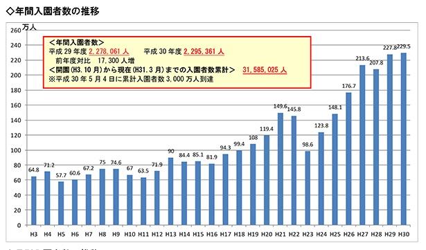 【写真を見る】国営ひたち海浜公園の年間入園者数の推移。2011年度(平成23年度)から倍増していることがわかる