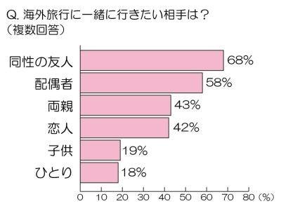 約7割の人が海外旅行には「同性の友人」と行きたいと回答