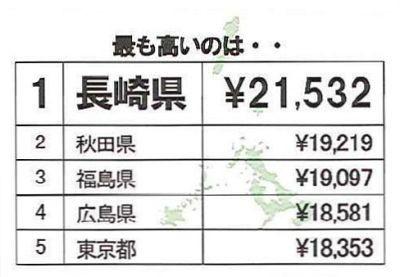 年間の下着購入金額が最も高いのは長崎県!