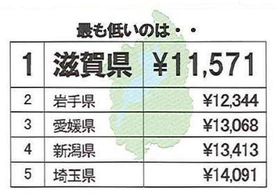 下着の購入金額(1年間)最も低いのは滋賀県