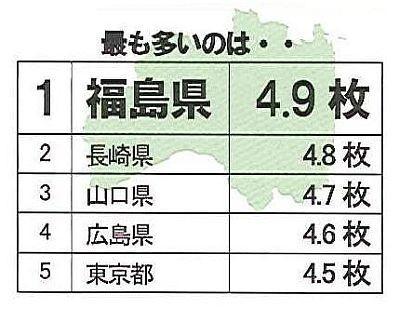 ブラジャー購入枚数(1年間)最も多いのは福島県